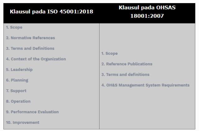 Mengapa harus ISO 45001? Perusahaan saya sudah punya ISO 18001